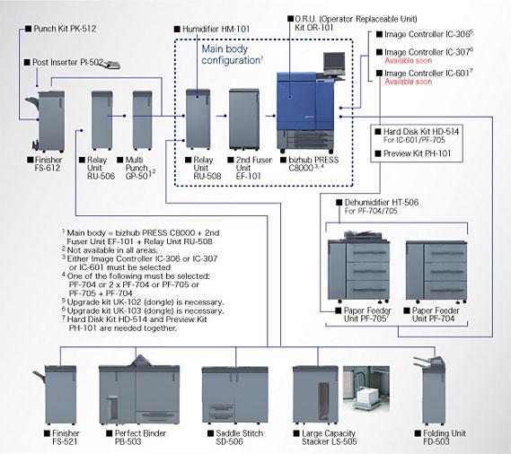 Konica Minolta bizhub PRESS C8000|System option